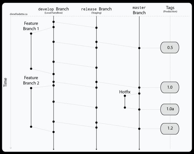 Simpler Successful Git Branching Model